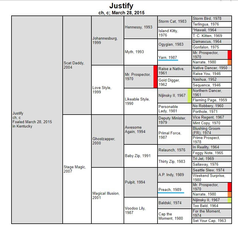 Justify's five-cross pedigree shows a potent inbreeding pattern